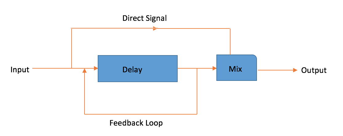 delay_diagram