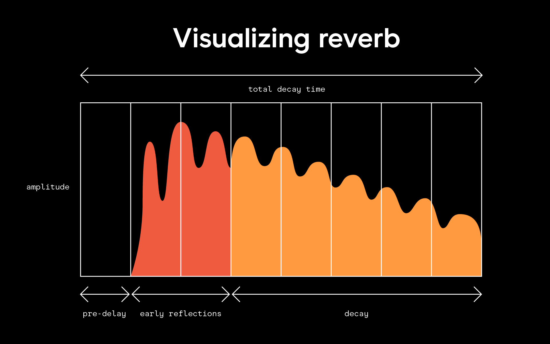 A graph that visualizes reverb, with the Y axis representing amplitude and the X axis representing decay. The graph shows that as decay occurs, the amplitude of reverb decreases.