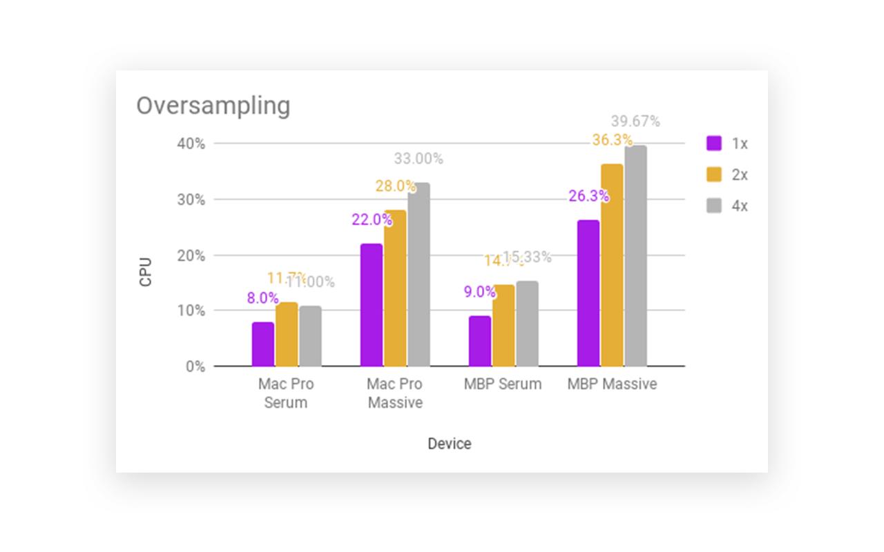 Optimizing Serum for better CPU efficiency - Blog   Splice