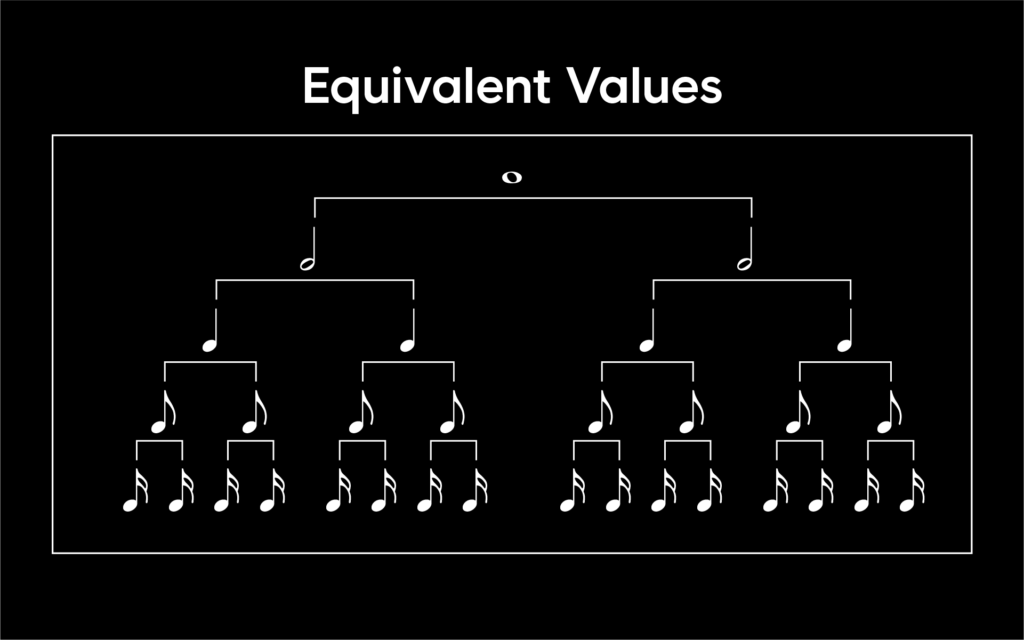 A chart that shows equivalent values, breaking down a whole note into two half notes, four quarter notes, eight eighth notes, and sixteen sixteenth notes