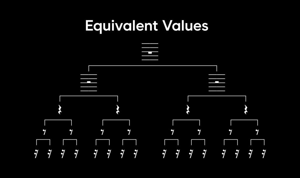 A chart that shows equivalent values, breaking down a whole rest into two half rests, four quarter rests, eight eighth rests, and sixteen sixteenth rests