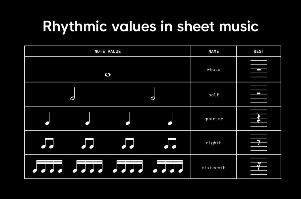 A chart that breaks down what each symbol in music notation means in relation to rhythm