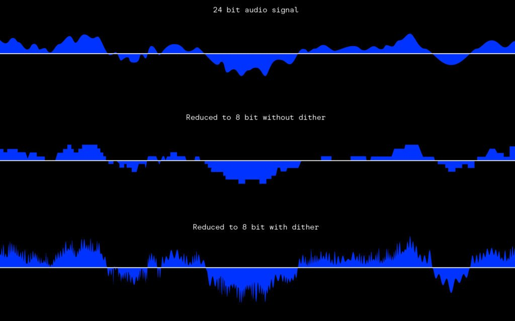 Dithering adding random variations across a waveform in the form of noise