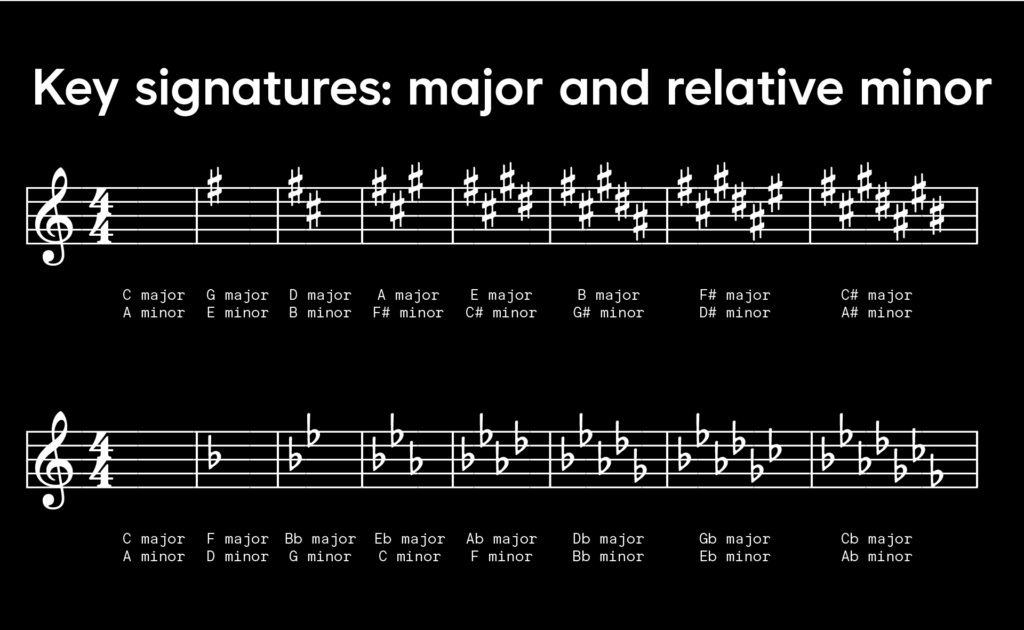 A collection of all major and relative minor key signatures