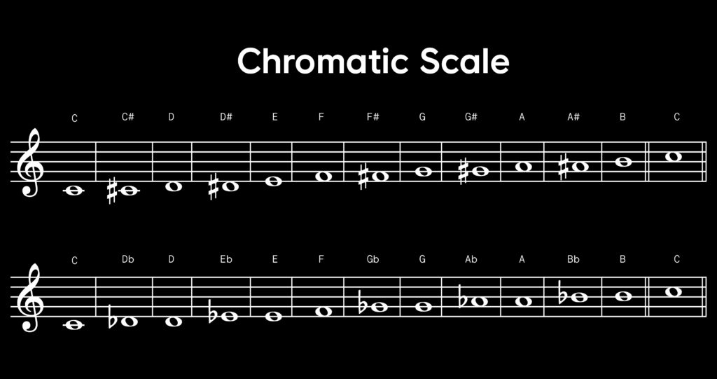 Each note of the chromatic scale is displayed and labeled on sheet music