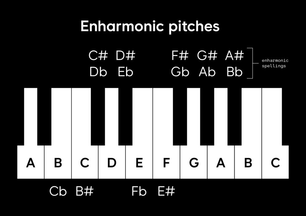 Enharmonic pitches labeled on a keyboard