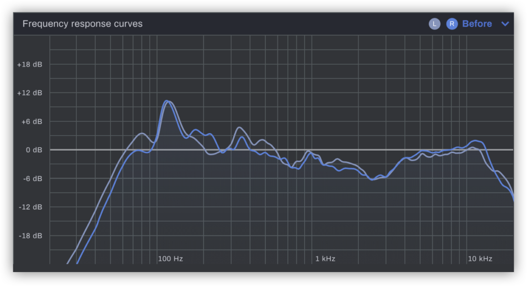 The average frequency response curve of a pair of studio headphones