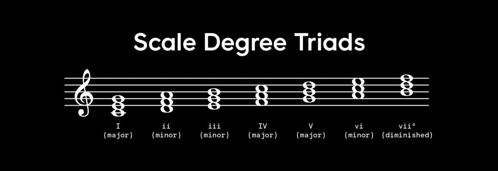 The chord qualities of each scale degree, using the C major scale as an example