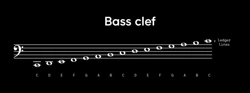 Notes to the right of a bass clef are displayed and labeled across a staff