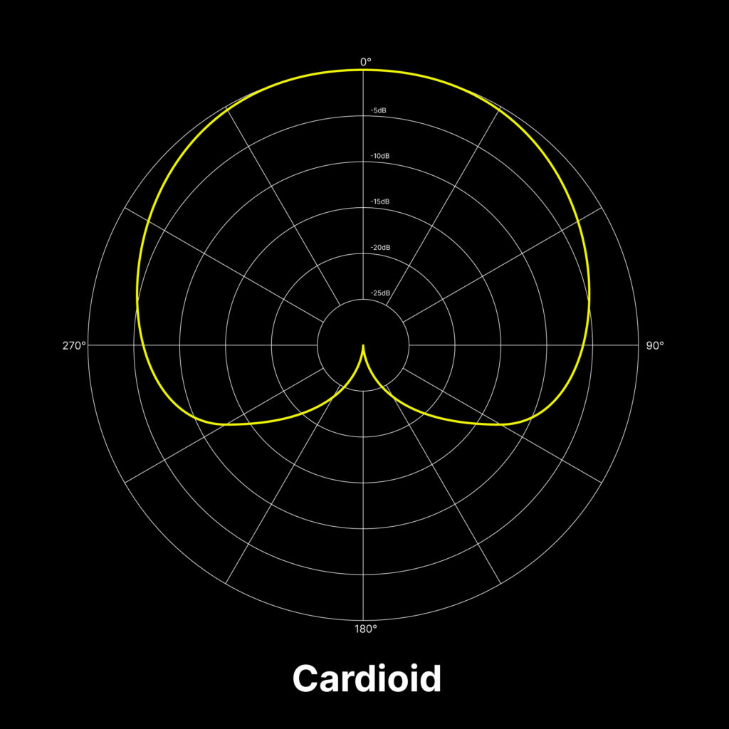 A visualization of the cardioid polar pattern for microphones