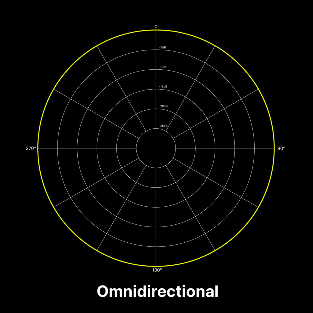 A visualization of the omnidirectional polar pattern for microphones