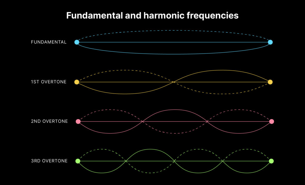 A graphic on harmonics showcasing how each overtone is an integer multiple of the fundamental frequency