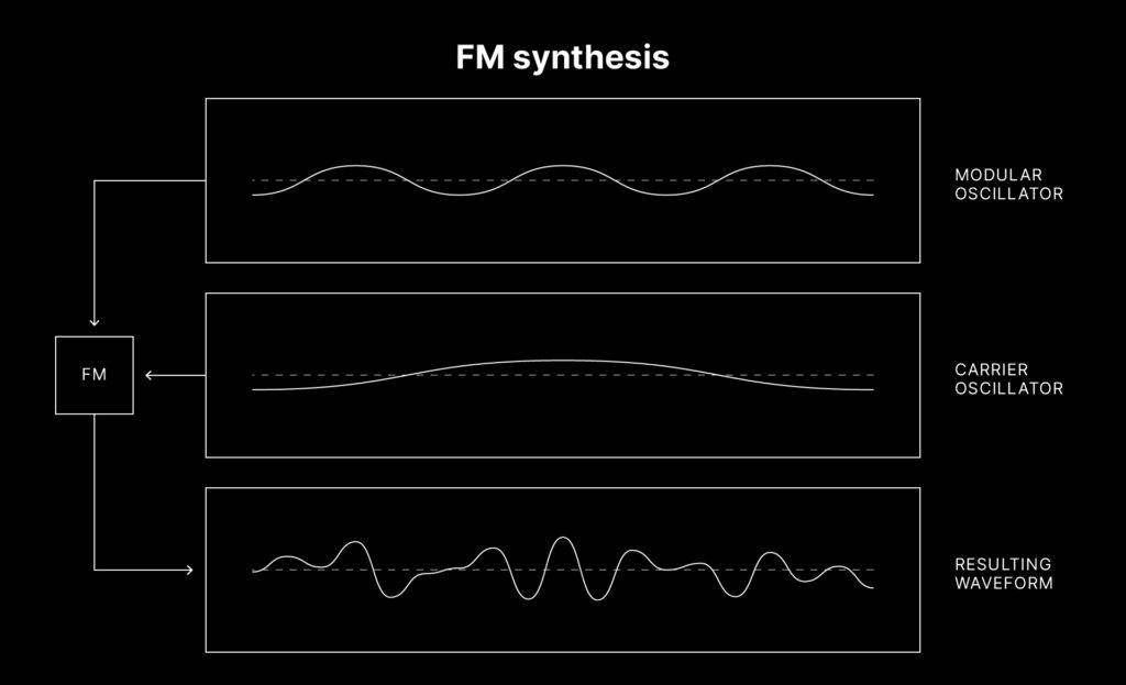An image displaying how modulator and carrier oscillators interact in FM synthesis to produce a unique waveform