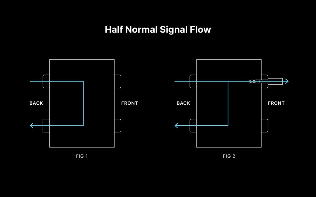 Half normal signal flow for a patchbay
