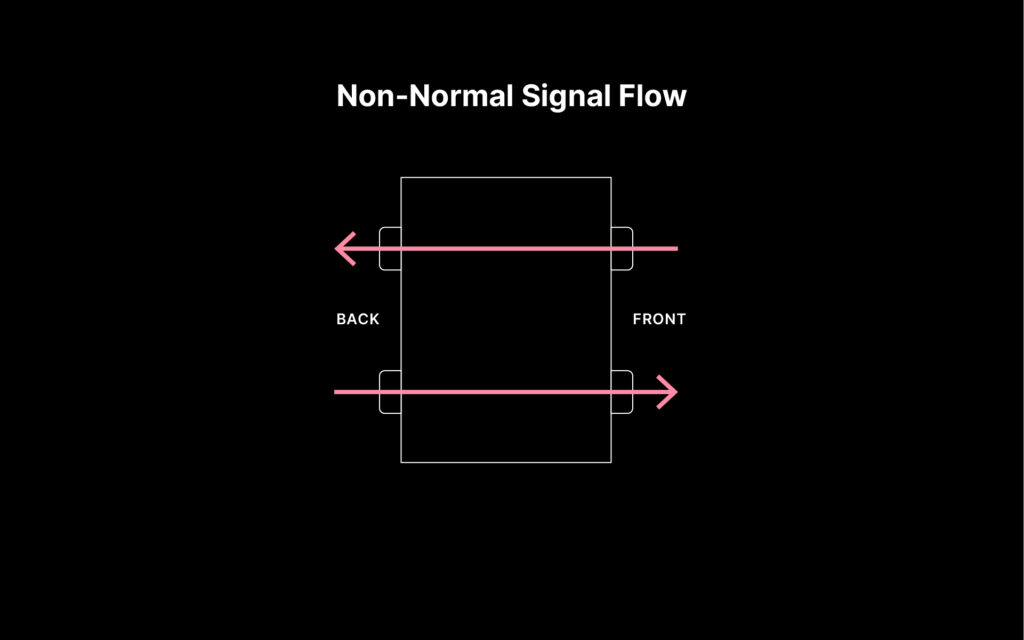 Non-normal signal flow for a patchbay