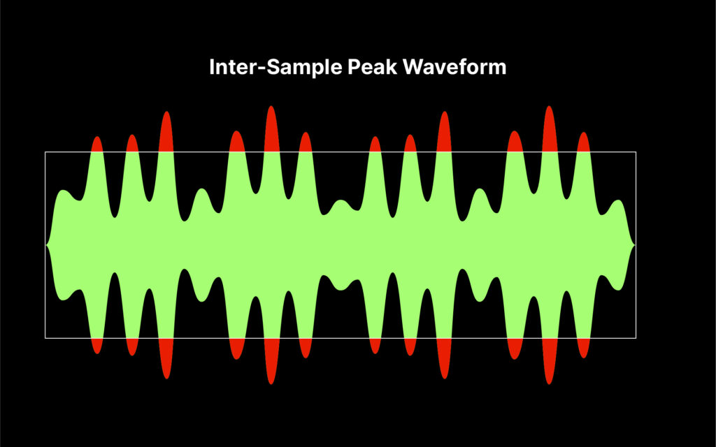 Graphic demonstrating how intersample peaks appear on waveforms